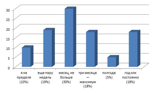 Опрос россиян «Сколько вы продержитесь на удаленке?»
